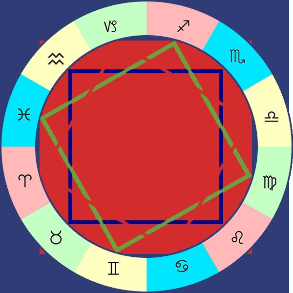 Квадраты качества знаков зодиака